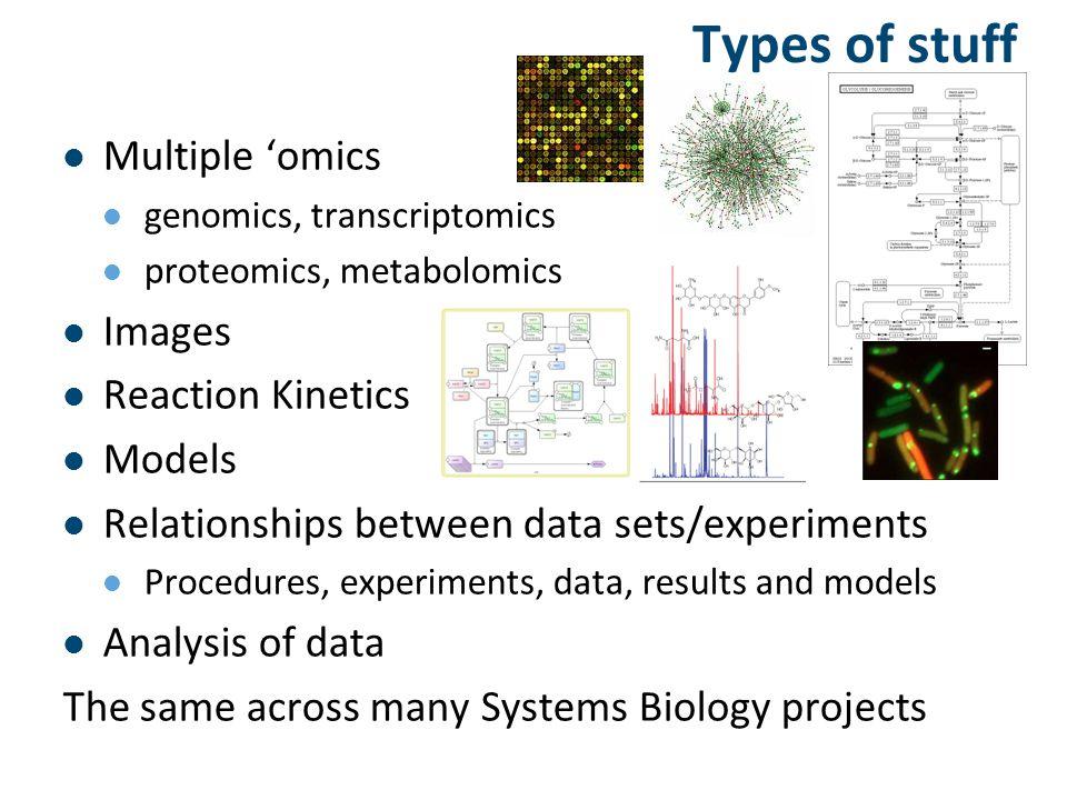 Acknowledgements myExperiment: http://www.myexperiment.org http://www.myexperiment.org Taverna: http://www.mygrid.org.uk JWS Online: http://jjj.biochem.sun.ac.za/ http://jjj.biochem.sun.ac.za/ SABIO-RK: http://sabio.villa-bosch.de/