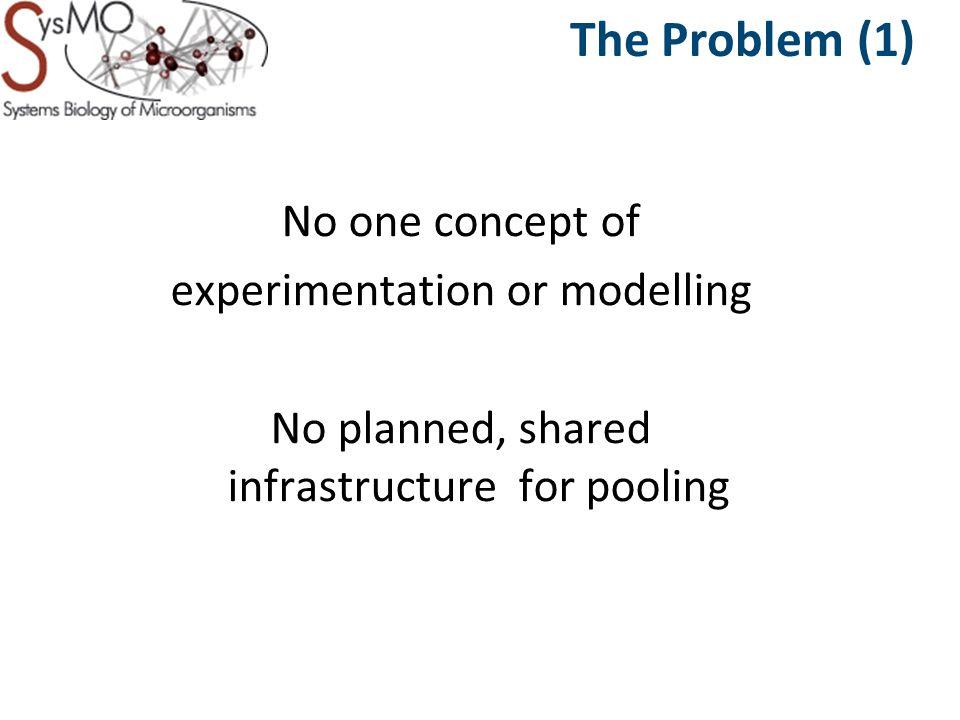 Models Exchange Experiment Data Exchange Verification Comparison Just Enough Results Model ISA-TAB SBML MIRIAM Population Prediction MIBBI Standards OBO Controlled Vocabularies SBRML SB-TAB