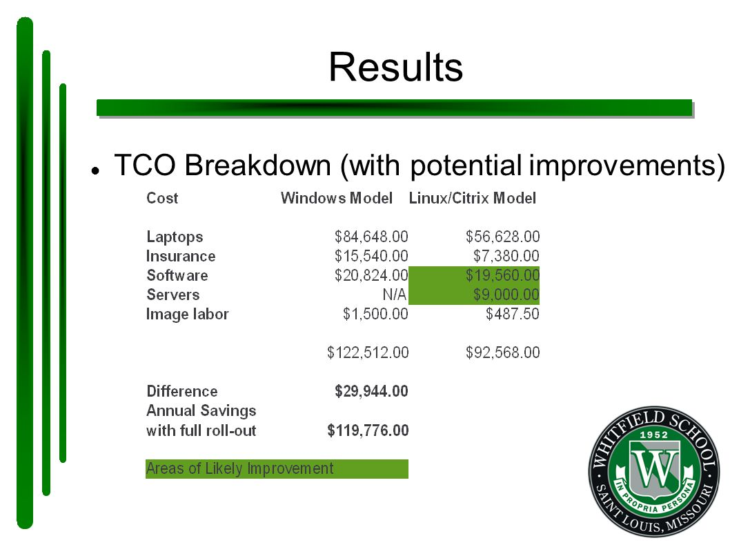 Results TCO Breakdown (with potential improvements)