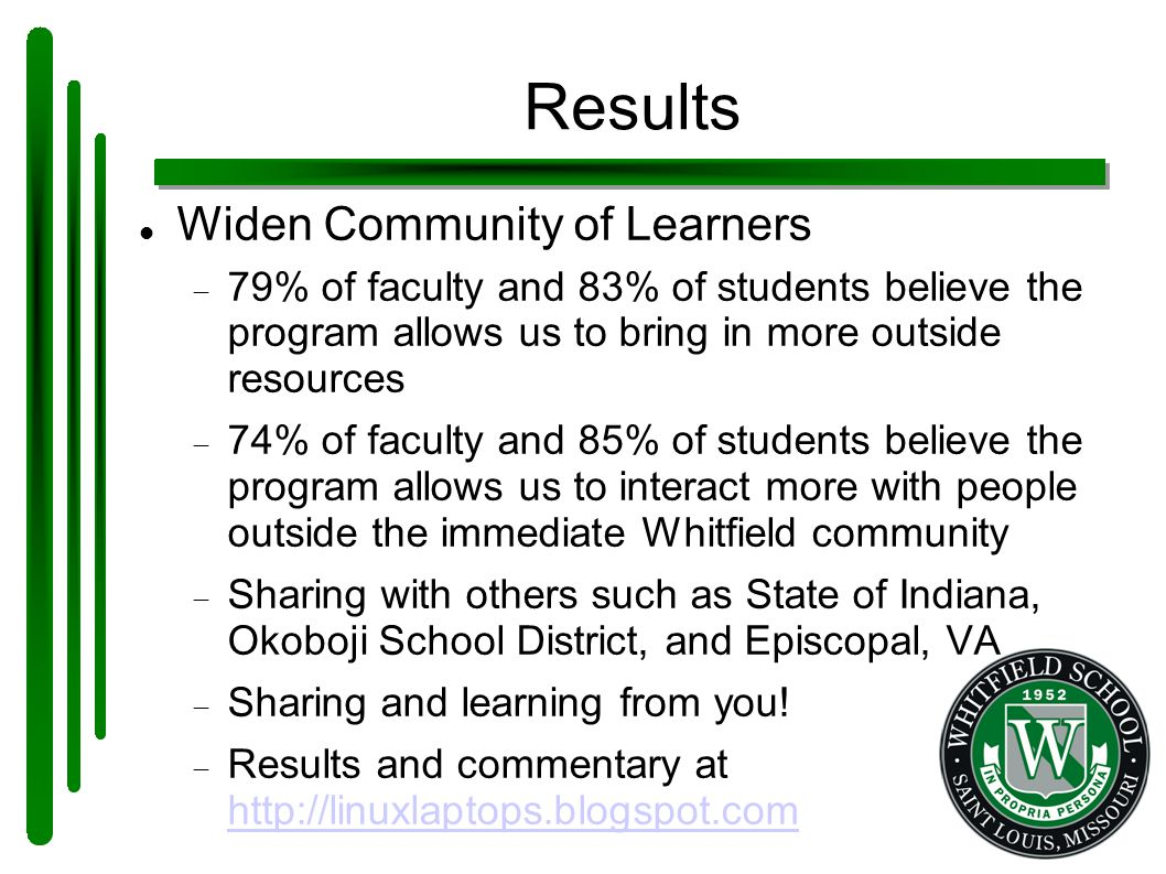 Results Widen Community of Learners  79% of faculty and 83% of students believe the program allows us to bring in more outside resources  74% of faculty and 85% of students believe the program allows us to interact more with people outside the immediate Whitfield community  Sharing with others such as State of Indiana, Okoboji School District, and Episcopal, VA  Sharing and learning from you.