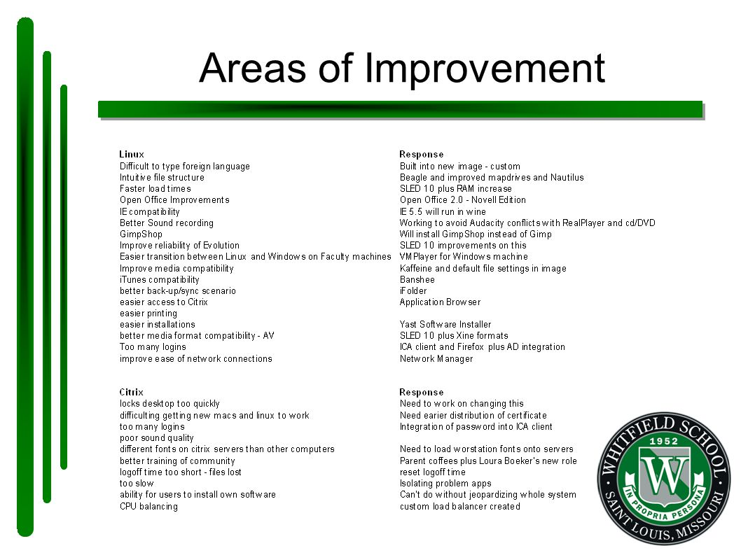 Areas of Improvement