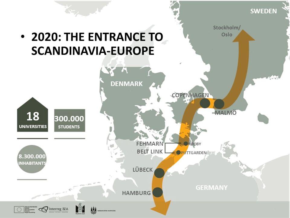 2020: THE ENTRANCE TO SCANDINAVIA-EUROPE 18 UNIVERSITIES 300.000 STUDENTS 8.300.000 INHABITANTS FEHMARN BELT LINK LÜBECK HAMBURG COPENHAGEN MALMÖ RØDB