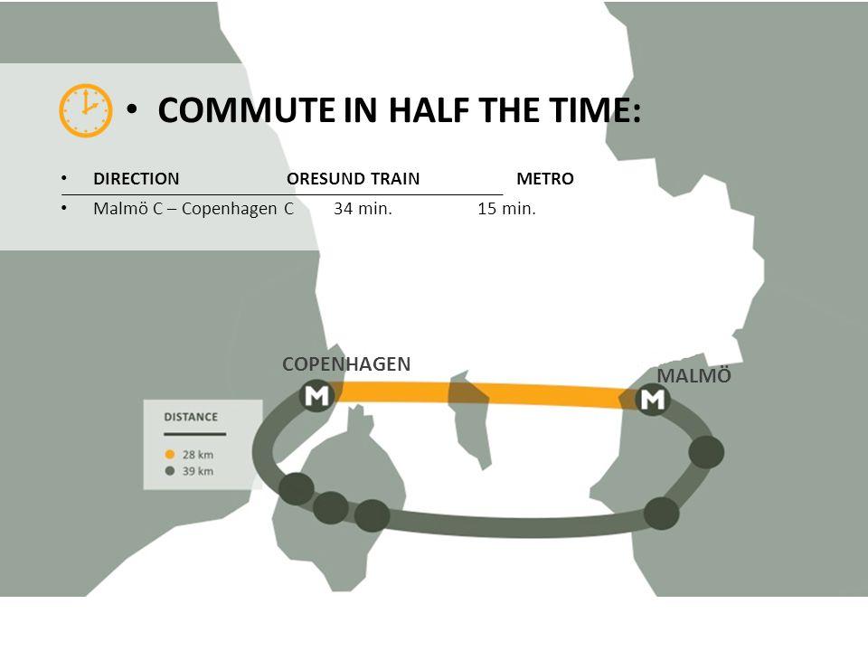 COMMUTE IN HALF THE TIME: DIRECTION ORESUND TRAIN METRO Malmö C – Copenhagen C 34 min. 15 min. COPENHAGEN MALMÖ