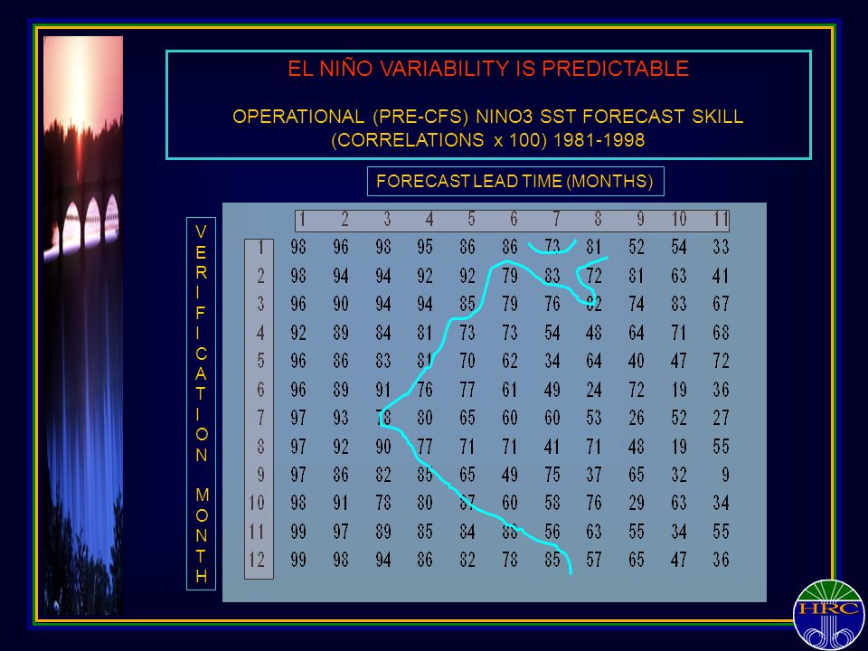 EL NIÑO VARIABILITY IS PREDICTABLE OPERATIONAL (PRE-CFS) NINO3 SST FORECAST SKILL (CORRELATIONS x 100) 1981-1998 FORECAST LEAD TIME (MONTHS) VERIFICAT