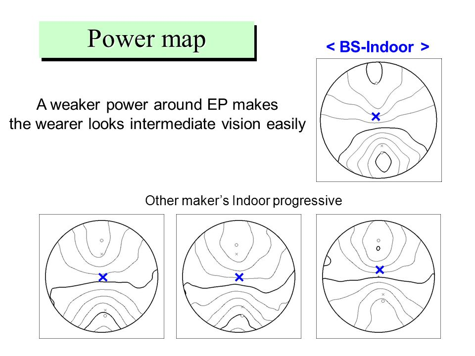A weaker power around EP makes the wearer looks intermediate vision easily Power map Other maker's Indoor progressive