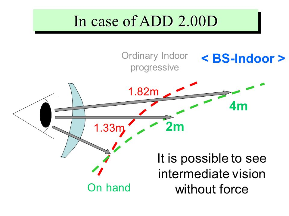 In case of ADD 2.00D Ordinary Indoor progressive It is possible to see intermediate vision without force 2m 4m On hand 1.33m 1.82m
