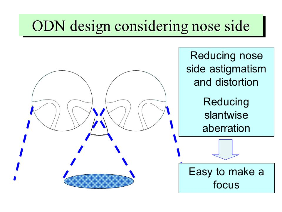 ODN design considering nose side Reducing nose side astigmatism and distortion Reducing slantwise aberration Easy to make a focus