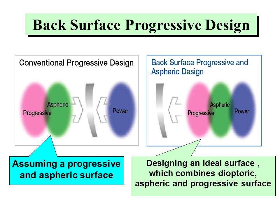Back Surface Progressive Design Assuming a progressive and aspheric surface Designing an ideal surface, which combines dioptoric, aspheric and progressive surface