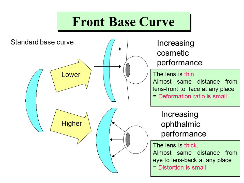 Standard base curve Lower Higher Front Base Curve The lens is thin.