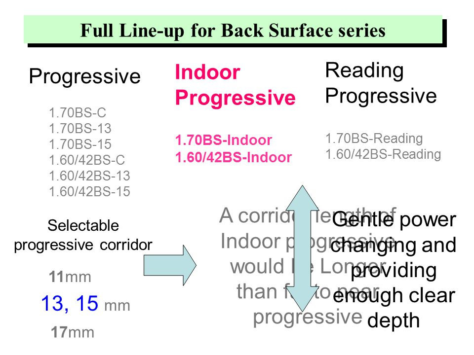 Full Line-up for Back Surface series 1.70BS-C 1.70BS-13 1.70BS-15 1.60/42BS-C 1.60/42BS-13 1.60/42BS-15 Reading Progressive 1.70BS-Reading 1.60/42BS-Reading Indoor Progressive 1.70BS-Indoor 1.60/42BS-Indoor Progressive 13, 15 mm Selectable progressive corridor 17mm 11mm A corridor length of Indoor progressive would be Longer than far to near progressive Gentle power changing and providing enough clear depth