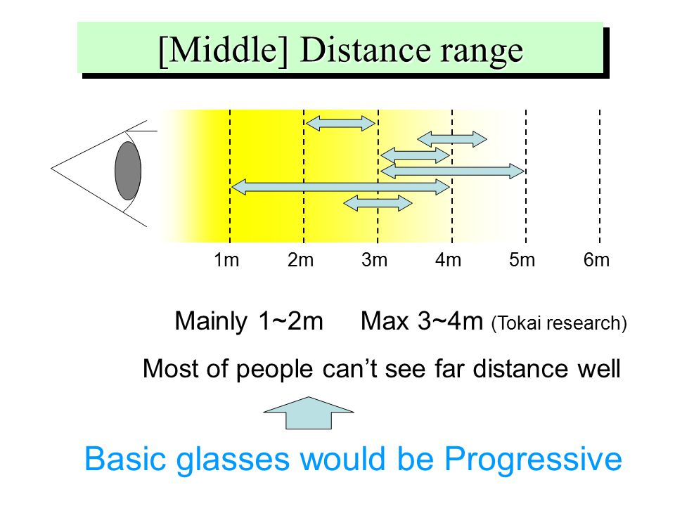 Max 3~4m (Tokai research) [Middle] Distance range 1m2m3m4m5m6m Most of people can't see far distance well Mainly 1~2m Basic glasses would be Progressive