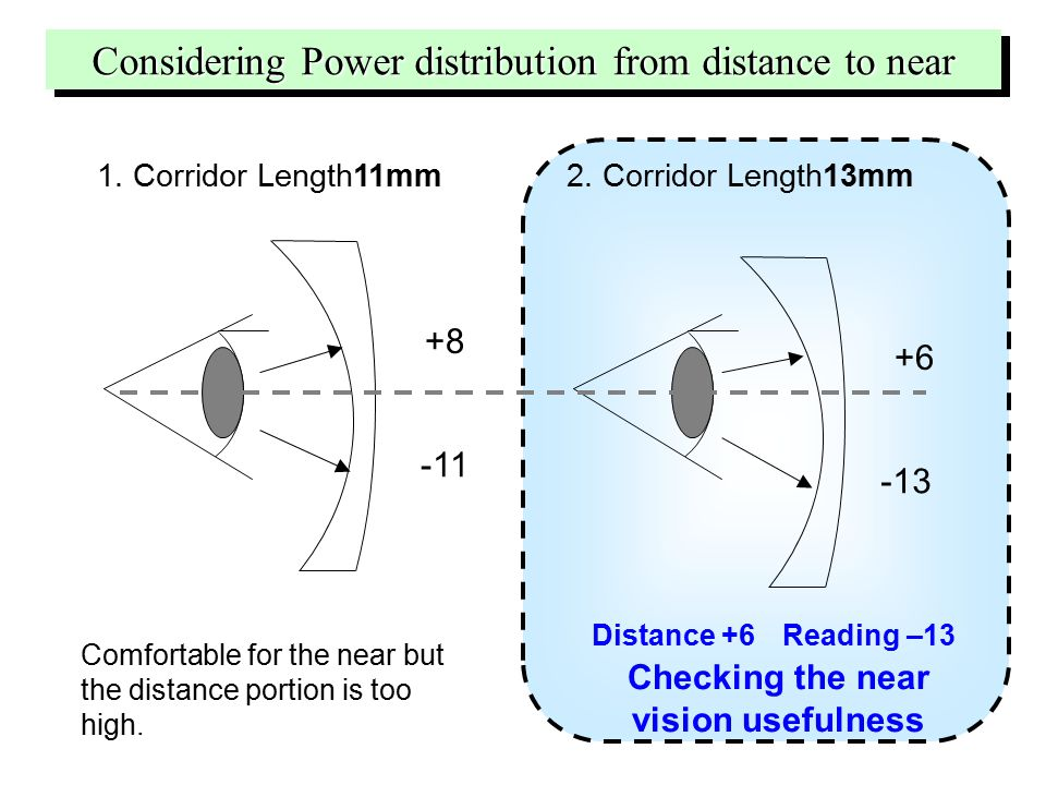 1. Corridor Length11mm +8 -11 +6 -13 2. Corridor Length13mm Comfortable for the near but the distance portion is too high. Distance +6 Reading –13 Che