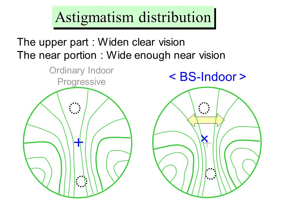 The upper part : Widen clear vision The near portion : Wide enough near vision Ordinary Indoor Progressive Astigmatism distribution