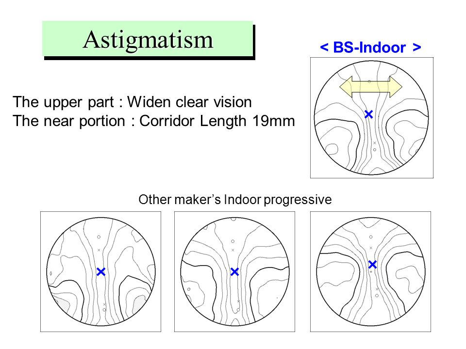 The upper part : Widen clear vision The near portion : Corridor Length 19mmAstigmatism Other maker's Indoor progressive
