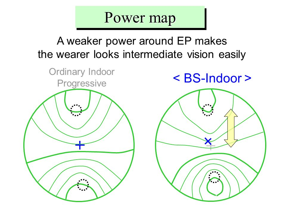 A weaker power around EP makes the wearer looks intermediate vision easily Ordinary Indoor Progressive Power map