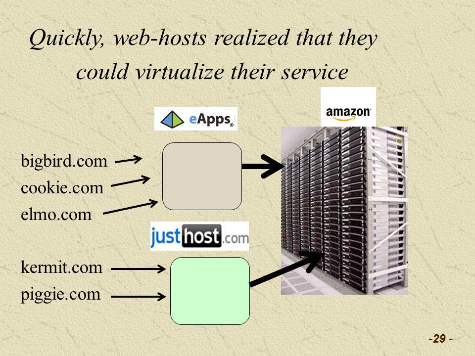 bigbird.com cookie.com elmo.com kermit.com piggie.com -29 - Quickly, web-hosts realized that they could virtualize their service