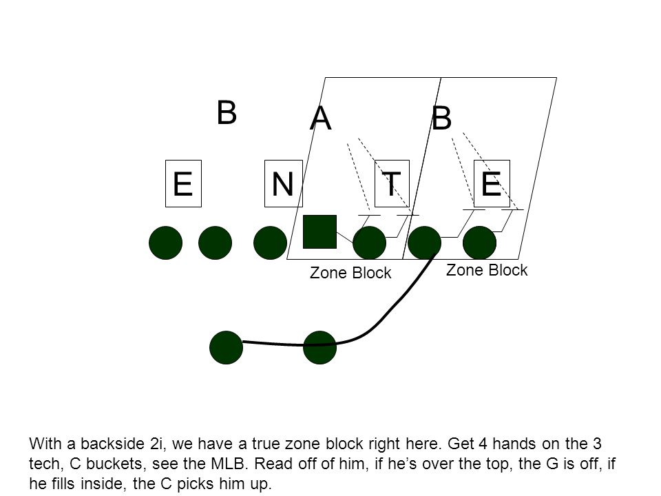 Covered guy with 9 tech, uncovered guy. We're coaching 4 hands on 9 reading off to LB. If he comes over the top, TE comes off. If OT reaches E, RB has