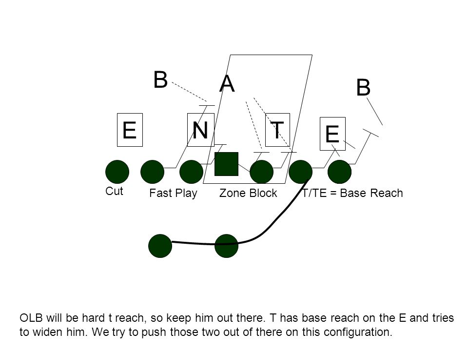 TN AB E B EN Last picture has backside shade and a frontside 7 tech. Same RB read. Treat this zone block as broken: the E has already angled(by alignm