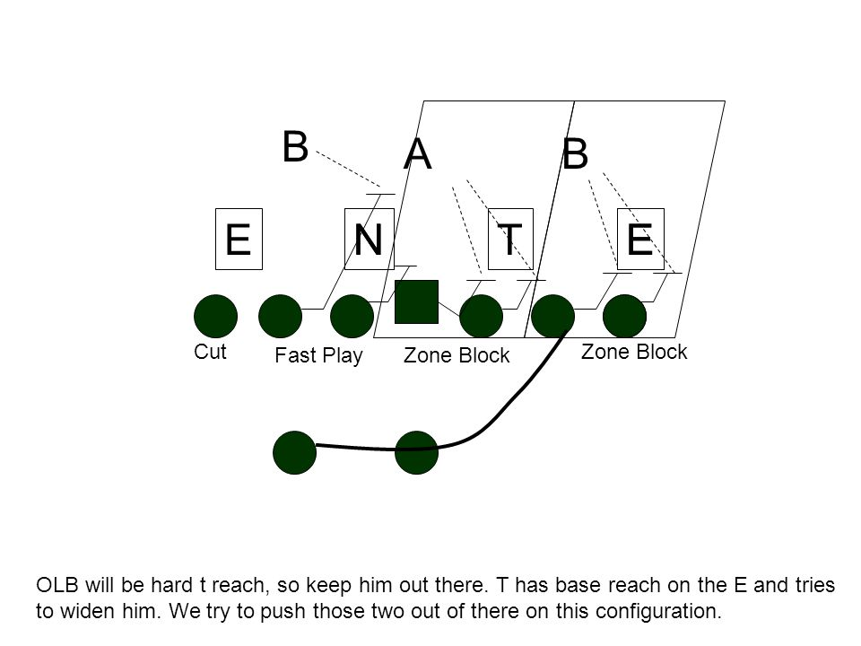 TN A B E B T/TE = Base Reach E Zone Block N Fast Play Cut OLB will be hard t reach, so keep him out there.