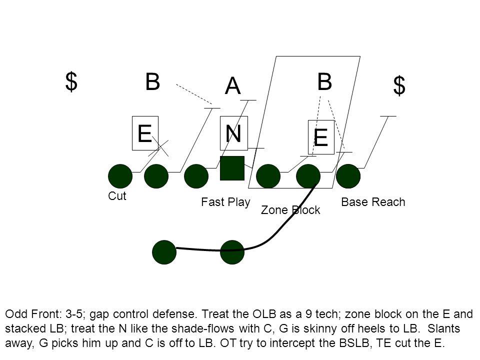 TEN AB E B Zone Block E N Fast Play Cut
