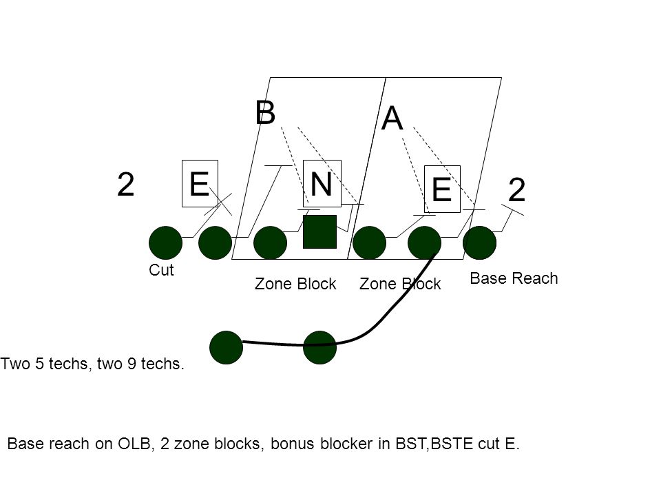 Odd Front: 3-5; gap control defense. Treat the OLB as a 9 tech; zone block on the E and stacked LB; treat the N like the shade-flows with C, G is skin