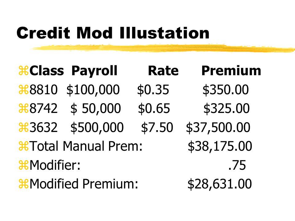 Credit Mod Illustation zClass Payroll Rate Premium z8810 $100,000 $0.35 $350.00 z8742 $ 50,000 $0.65 $325.00 z3632 $500,000 $7.50 $37,500.00 zTotal Manual Prem: $38,175.00 zModifier:.75 zModified Premium: $28,631.00