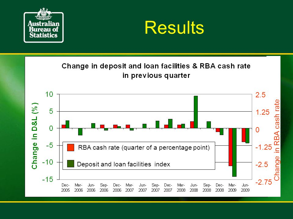 RBA cash rate (quarter of a percentage point) Deposit and loan facilities index Change in RBA cash rate 0 1.25 2.5 -2.5 -1.25 -2.75