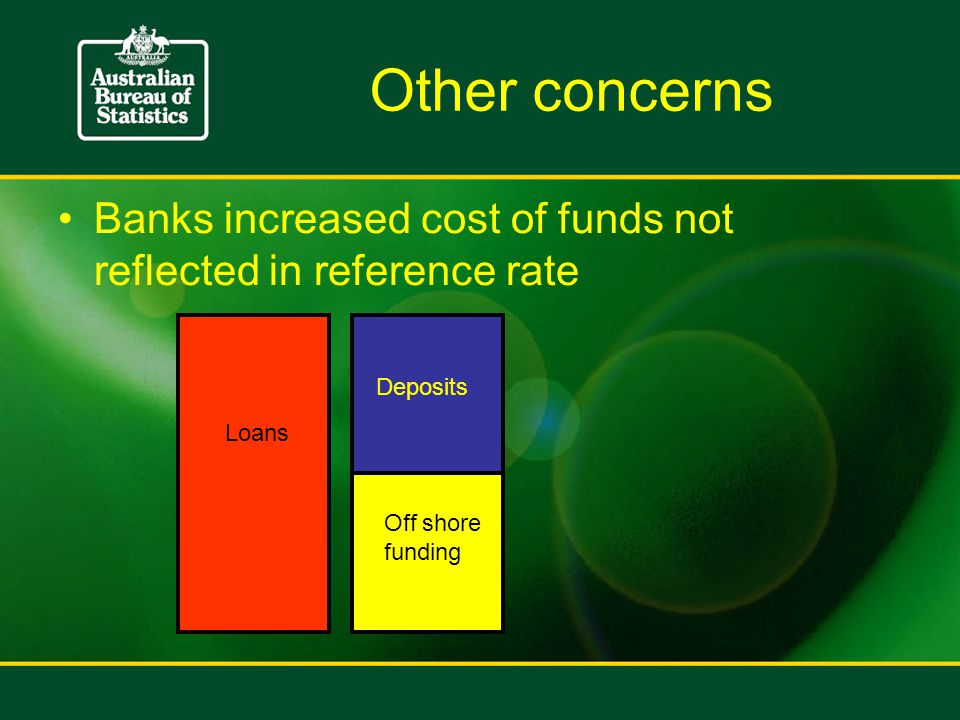 Other concerns Banks increased cost of funds not reflected in reference rate Loans Deposits Off shore funding