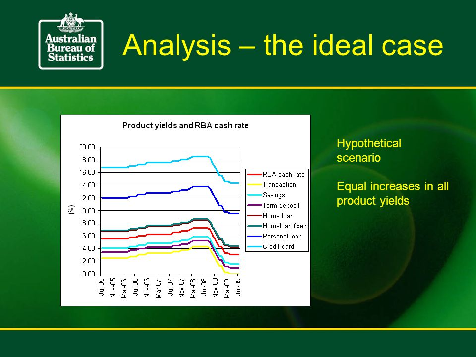Analysis – the ideal case Hypothetical scenario Equal increases in all product yields