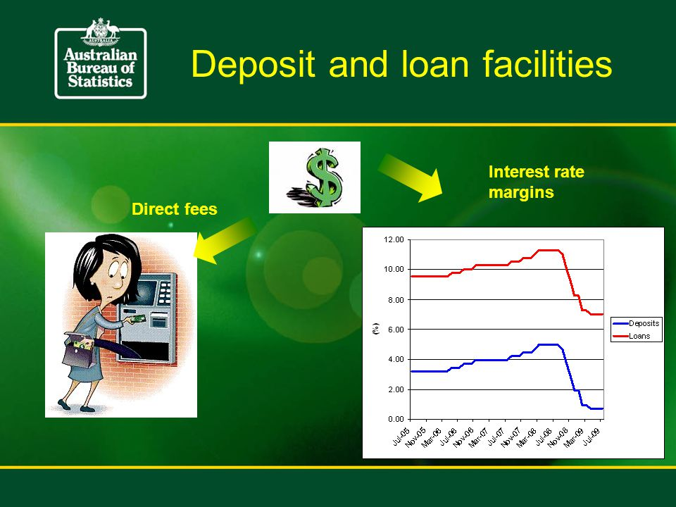 Deposit and loan facilities Direct fees Interest rate margins