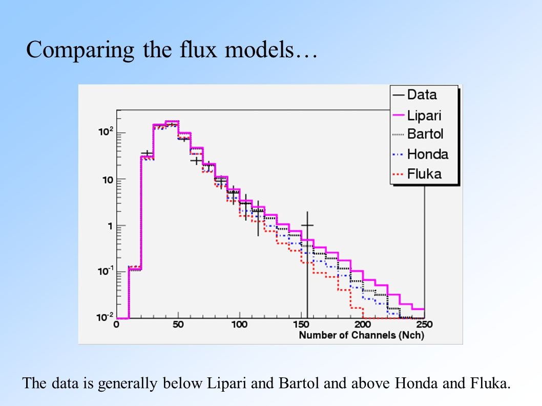 Comparing the flux models… The data is generally below Lipari and Bartol and above Honda and Fluka.