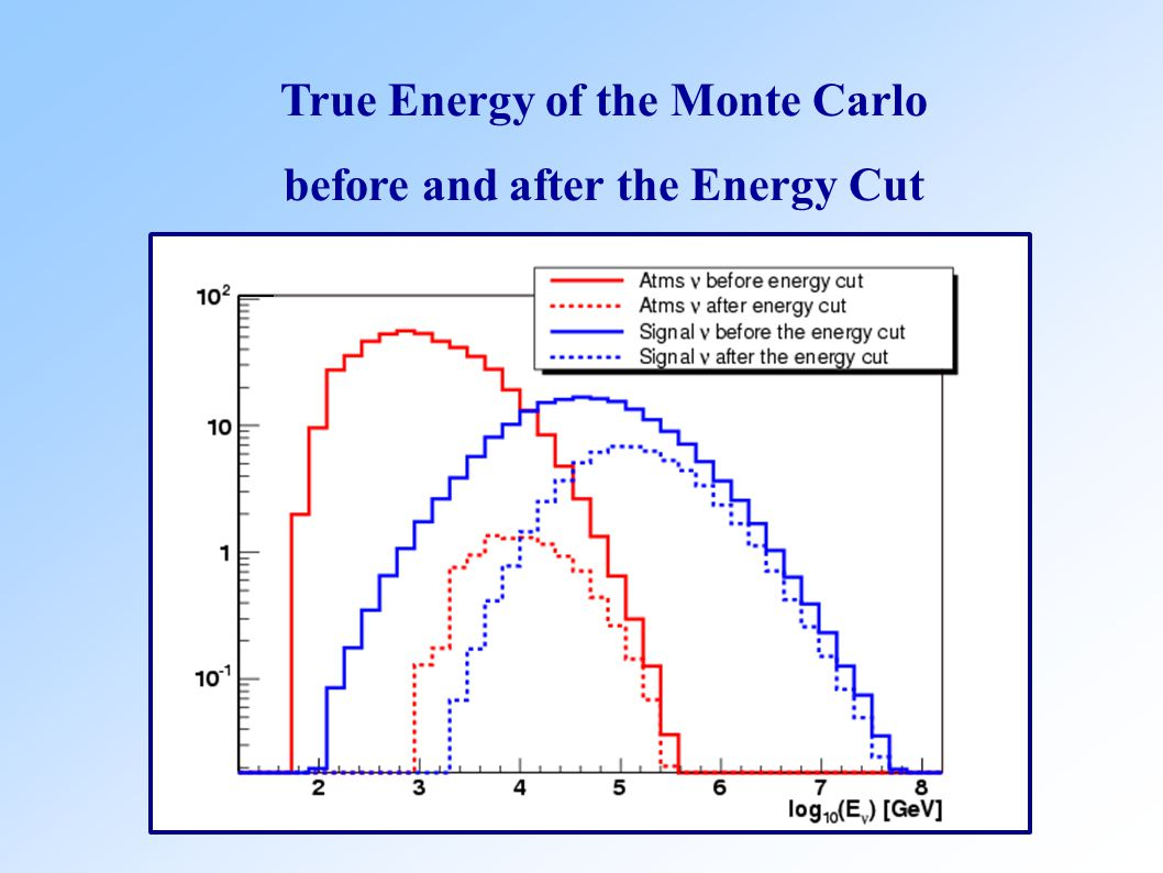 True Energy of the Monte Carlo before and after the Energy Cut