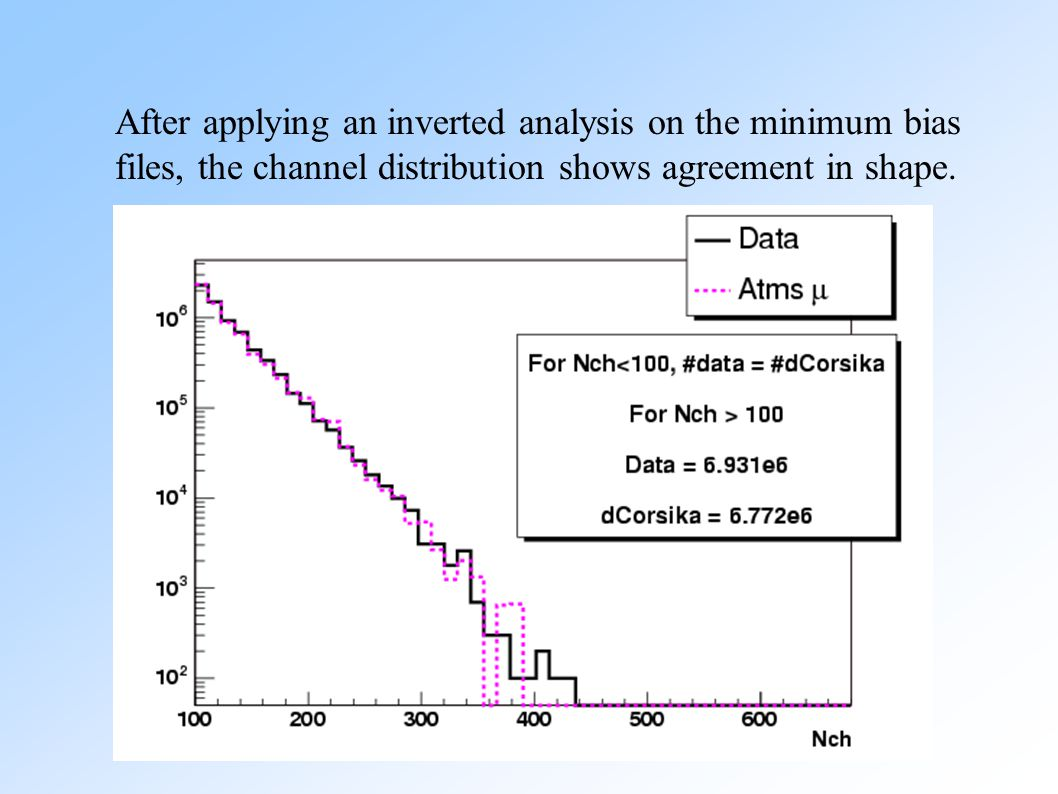 Data Atms μ MC Data Number of Direct Hits (ndirc) NChannel < 100 NChannel > 100 However, as reported in other analyses, the agreement between data and Monte Carlo for direct hit parameters is not so great.