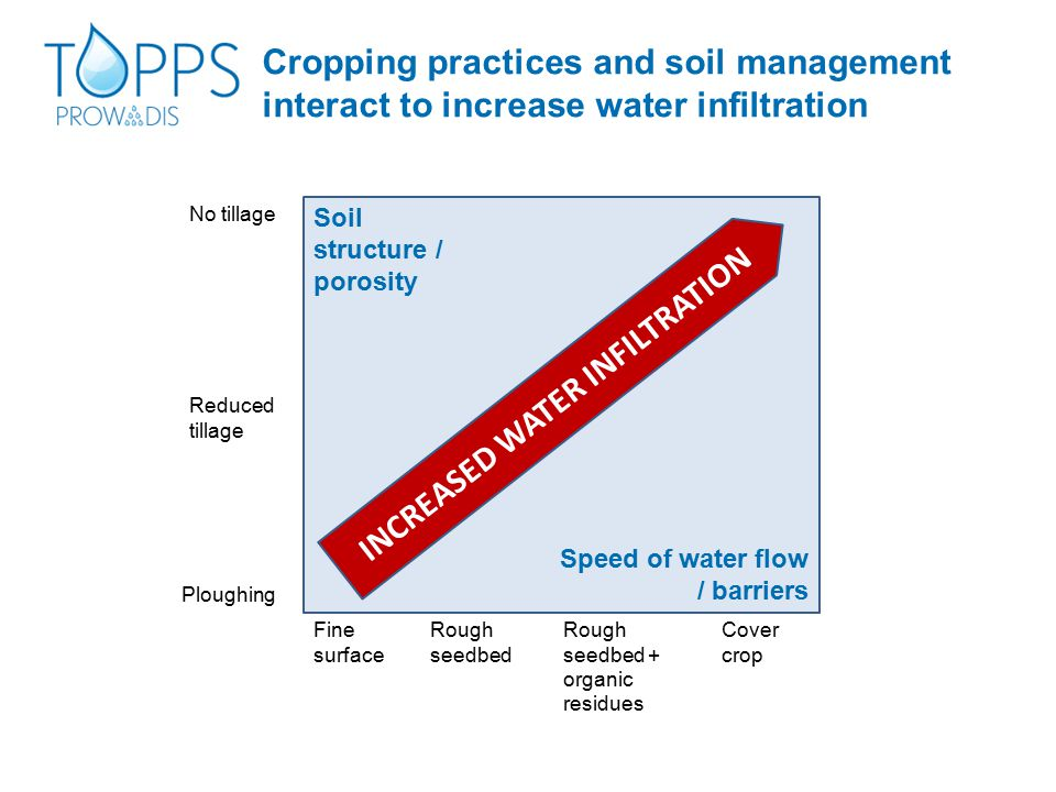 Cropping practices and soil management interact to increase water infiltration Soil structure / porosity Speed of water flow / barriers Fine surface P