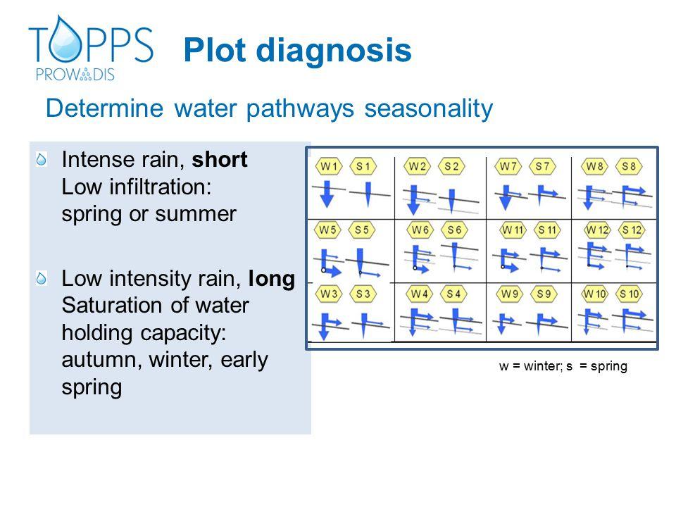 Determine water pathways seasonality Intense rain, short Low infiltration: spring or summer Low intensity rain, long Saturation of water holding capac