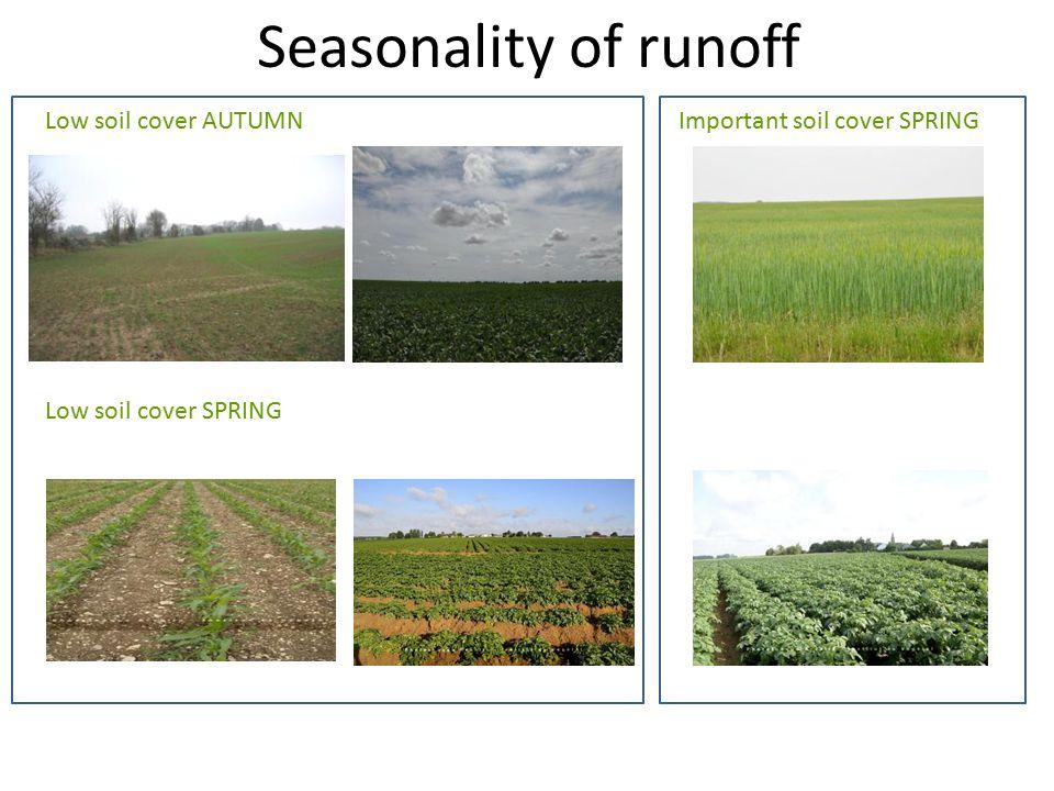 Seasonality of runoff Low soil cover AUTUMNImportant soil cover SPRING Low soil cover SPRING