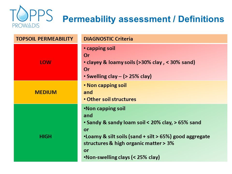 Permeability assessment / Definitions TOPSOIL PERMEABILITY LOW MEDIUM HIGH DIAGNOSTIC Criteria capping soil Or clayey & loamy soils (>30% clay, < 30% sand) Or Swelling clay – (> 25% clay) Non capping soil and Other soil structures Non capping soil and Sandy & sandy loam soil 65% sand or Loamy & silt soils (sand + silt > 65%) good aggregate structures & high organic matter > 3% or Non-swelling clays (< 25% clay)