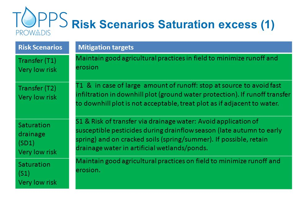 Risk Scenarios Transfer (T1) Very low risk Transfer (T2) Very low risk Saturation drainage (SD1) Very low risk Saturation (S1) Very low risk Risk Scenarios Saturation excess (1) Mitigation targets Maintain good agricultural practices in field to minimize runoff and erosion T1 & in case of large amount of runoff: stop at source to avoid fast infiltration in downhill plot (ground water protection).