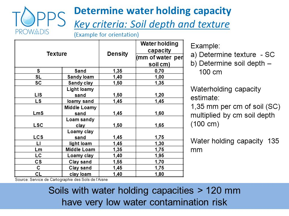 Determine water holding capacity Key criteria: Soil depth and texture (Example for orientation) TextureDensity Water holding capacity (mm of water per
