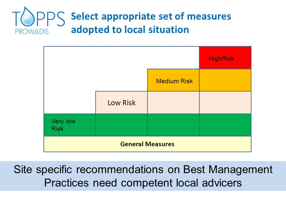 Select appropriate set of measures adopted to local situation General Measures Very low Risk HighRisk Medium Risk Site specific recommendations on Best Management Practices need competent local advicers Low Risk