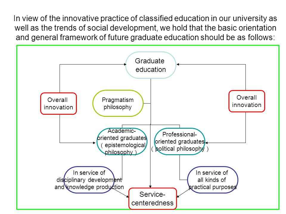 Graduate education Academic- oriented graduates ( epistemological philosophy ) In service of disciplinary development and knowledge production Professional- oriented graduates ( political philosophy ) In service of all kinds of practical purposes Pragmatism philosophy In view of the innovative practice of classified education in our university as well as the trends of social development, we hold that the basic orientation and general framework of future graduate education should be as follows: Service- centeredness Overall innovation Overall innovation