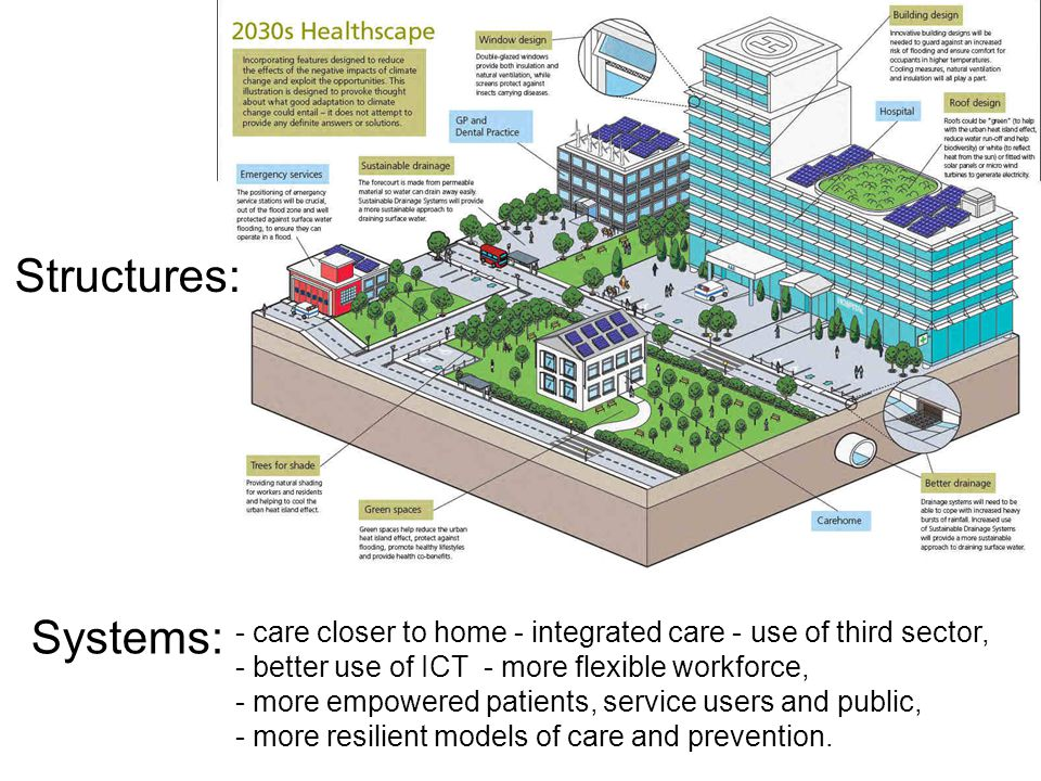Structures: Systems: - care closer to home - integrated care - use of third sector, - better use of ICT - more flexible workforce, - more empowered patients, service users and public, - more resilient models of care and prevention.