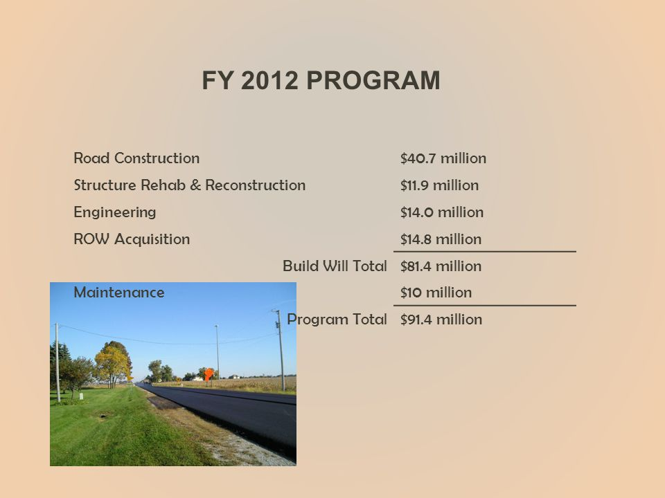 Road Construction$40.7 million Structure Rehab & Reconstruction$11.9 million Engineering$14.0 million ROW Acquisition$14.8 million Build Will Total$81.4 million Maintenance$10 million Program Total$91.4 million FY 2012 PROGRAM