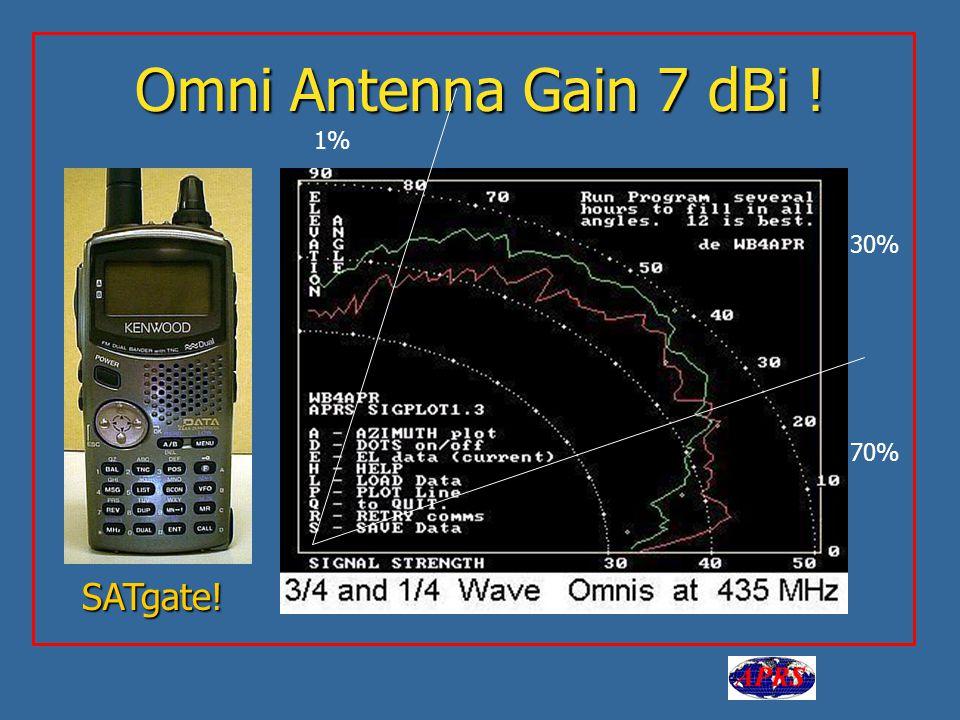 Omni Antenna Gain 7 dBi ! 1% 70% 30% SATgate!