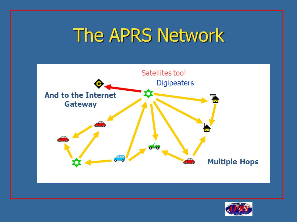 Aa The APRS Network Multiple Hops And to the Internet Gateway Digipeaters Satellites too!
