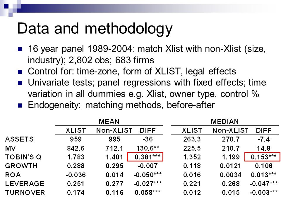 Data and methodology 16 year panel 1989-2004: match Xlist with non-Xlist (size, industry); 2,802 obs; 683 firms Control for: time-zone, form of XLIST, legal effects Univariate tests; panel regressions with fixed effects; time variation in all dummies e.g.