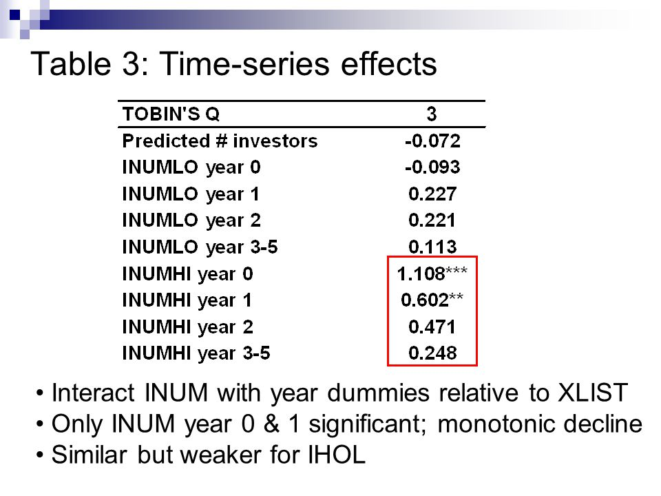 Table 3: Time-series effects Interact INUM with year dummies relative to XLIST Only INUM year 0 & 1 significant; monotonic decline Similar but weaker for IHOL