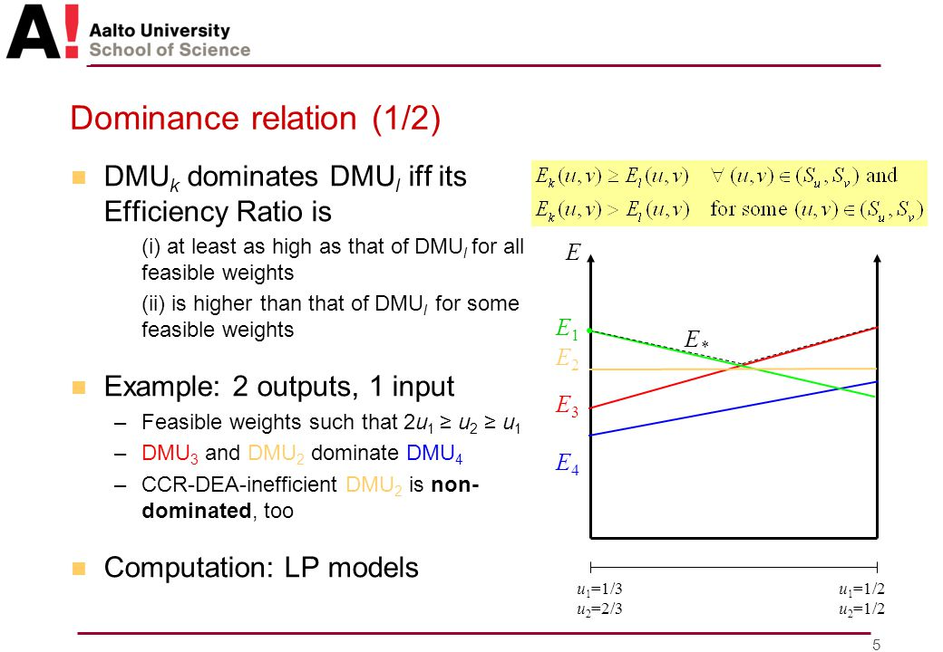 5 Dominance relation (1/2) n DMU k dominates DMU l iff its Efficiency Ratio is (i) at least as high as that of DMU l for all feasible weights (ii) is higher than that of DMU l for some feasible weights n Example: 2 outputs, 1 input –Feasible weights such that 2u 1 ≥ u 2 ≥ u 1 –DMU 3 and DMU 2 dominate DMU 4 –CCR-DEA-inefficient DMU 2 is non- dominated, too n Computation: LP models u 1 =1/3 u 2 =2/3 u 1 =1/2 u 2 =1/2 E1E1 E2E2 E3E3 E4E4 E*E* E