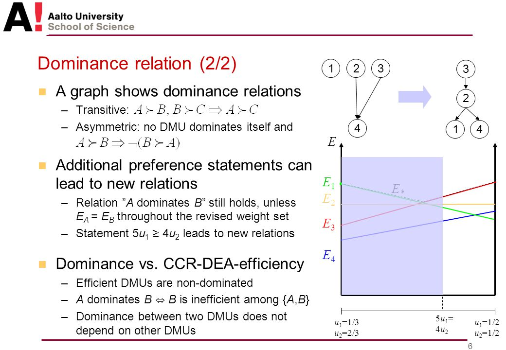 7 Ranking intervals n For any (u,v), the DMUs can be ranked based on Efficiency Ratios →DMUs' minimum and maximum rankings n Properties –Addition / removal of a DMU changes the rankings by at most 1 –Show how 'good' and 'bad' DMUs can be –Minimum ranking of a CCR-DEA-efficient DMU is 1 –Computation: MILP models »K-1 binary variables –Additional preference statements do not widen the intervals DMU 1 DMU 3 DMU 2 DMU 4 ranking 1 ranking 2 ranking 3 ranking 4 u 1 =1/3 u 2 =2/3 u 1 =1/2 u 2 =1/2 E1E1 E2E2 E3E3 E4E4 E*E* E DMU 4 ranked 4 th 3 rd