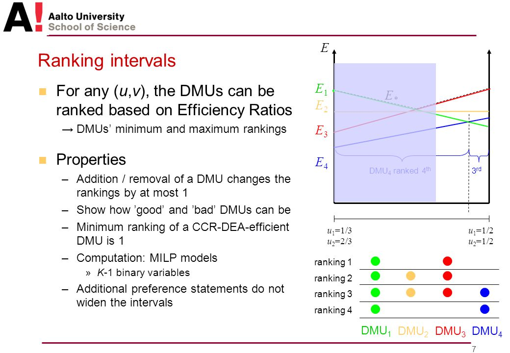 8 Efficiency bounds n Select a benchmark group and compare against its most or least efficient DMU with all feasible weights – How efficient is DMU 1 compared to the most efficient of other DMUs? [0.75,1.18] – How efficient are the DMUs compared to »...